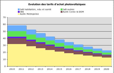 Le Solaire Photovoltaique Est Il Rentable En France