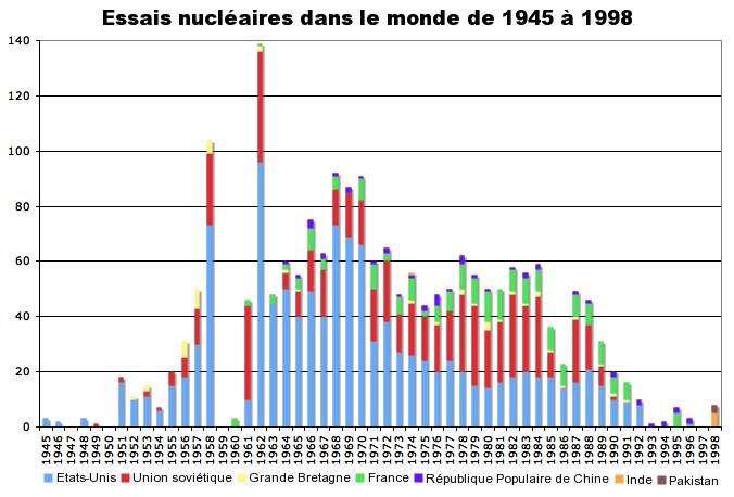 Pourquoi il n'y a plus de rencontres très rapprochées ? - Page 6 Worldwide_nuclear_testing_fr