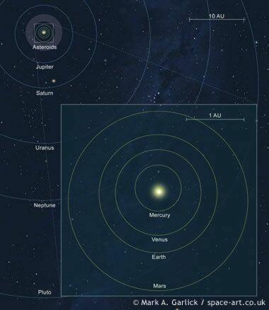 carte du système solaire
